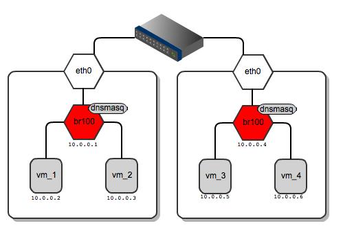 Network gateways for instances running on different compute nodes