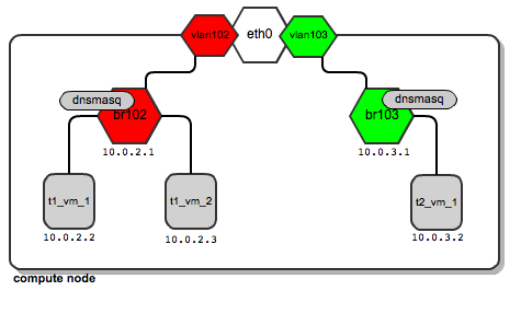 network layout diagram for instance t2_vm_1 with bridge to instances t1_vm_1 and t1_vm_2