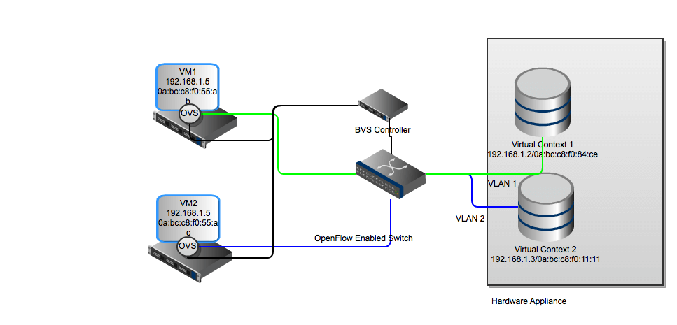 OpenFlow/Vlan Integration