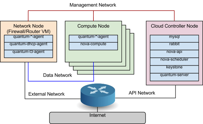 Integrating Network Appliance VM as a Network Node