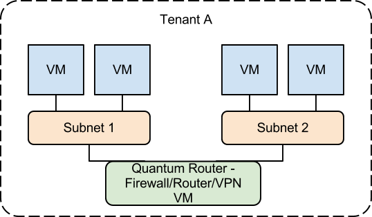 Integrating Advanced Network VM as a Quantum router