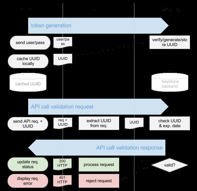 UUID token validation flow-3