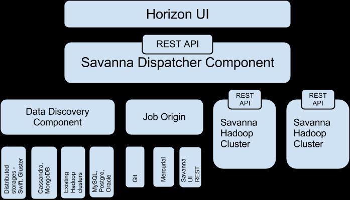 Savanna Acrhitecture