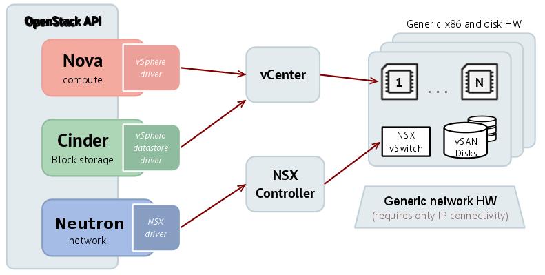 VMware diagram