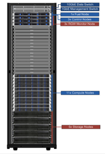 OpenStack Pilot Production Rack