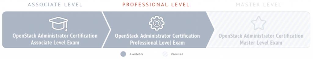 Mirantis certification path