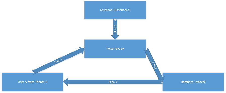 Current Trove Workflow