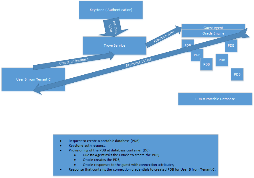 Proposed Trove Workflow