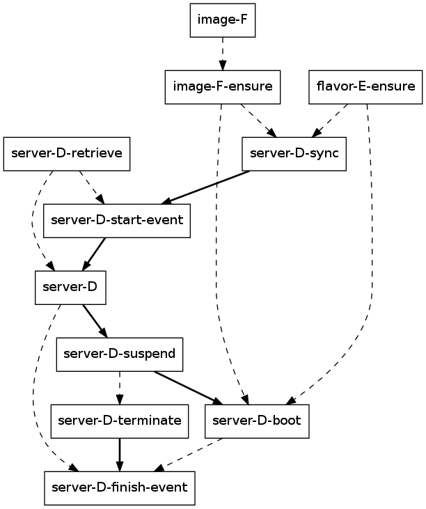 This is a simplified representation of the flow that implements server migration. Bold arrows represent direct links between tasks in a linear flow. Dashed arrows are indirect dependencies that result when the output of one task (arrow source) serves as input to another task (arrow target). UUIDs of resources have been replaced with capital letters for readability. Most meta-resources were excluded from this diagram.