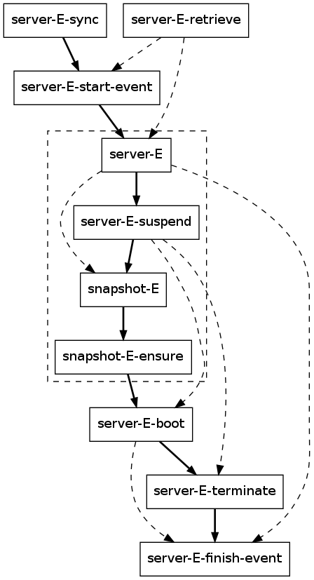 This graph depicts a flow that migrates the server by making a snapshot of it. Pumphouse copies the snapshot to the Destination cloud and uses it to boot the migrated instance of the server. Note that the graph was simplified for readability by excluding all meta-resources.
