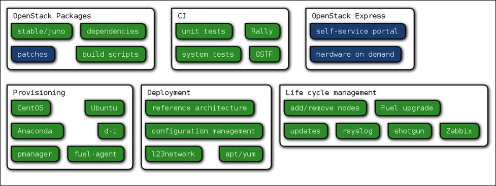 Mirantis_OpenStack_Components