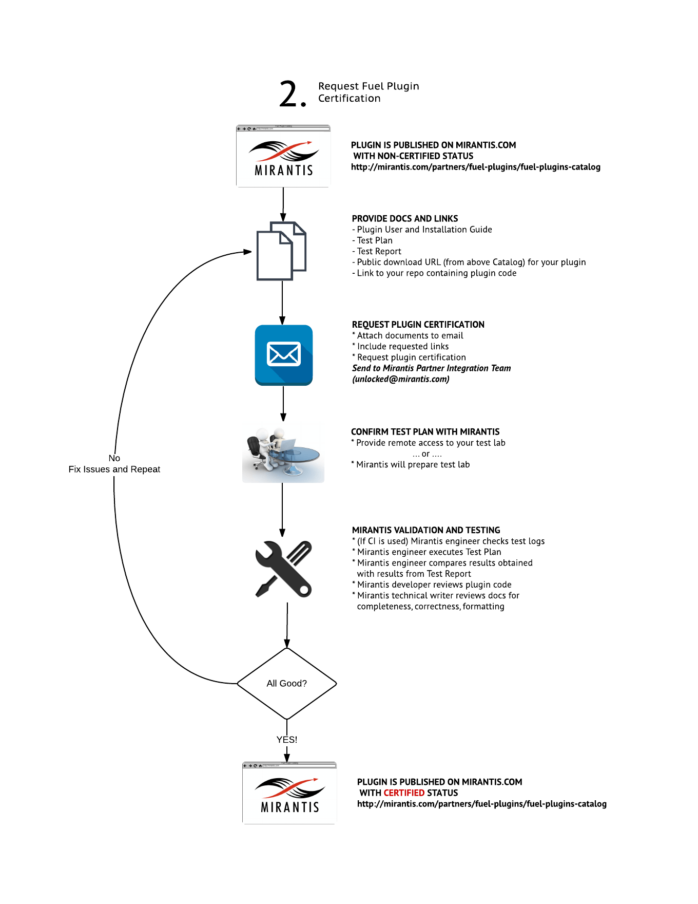 Fuel Plugin Certification Mirantis