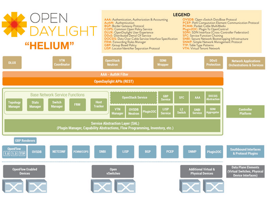 OpenStack:Now article about OpenDaylight Figure 1