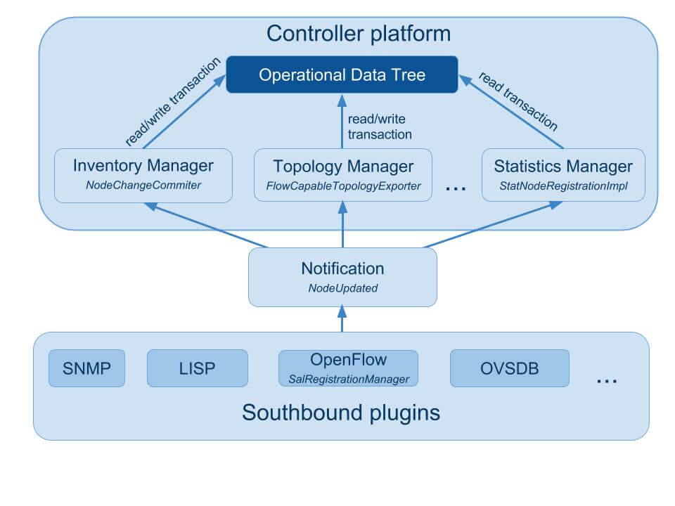 OpenStack:Now article about OpenDaylight Figure 3