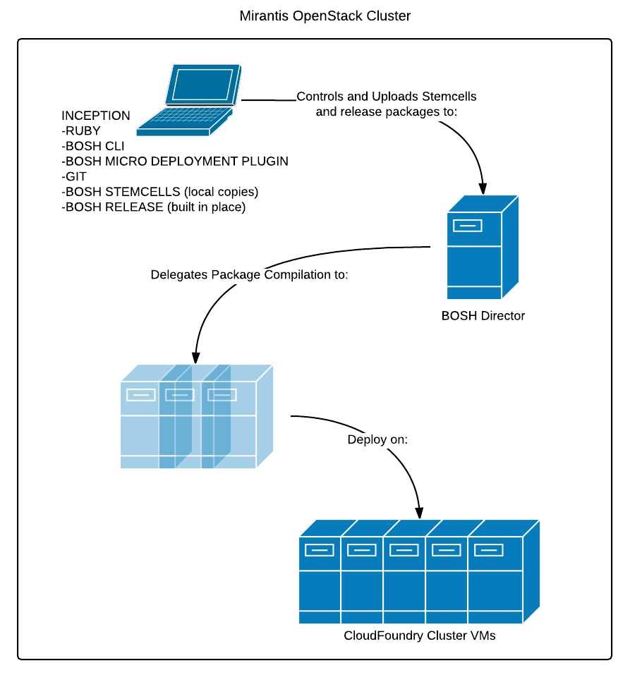 CloudFoundry Logical Diagram - New Version.png