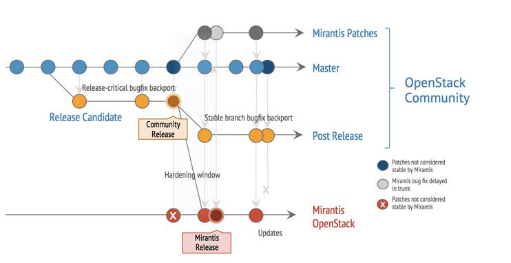 Mirantis OpenStack Development Timeline