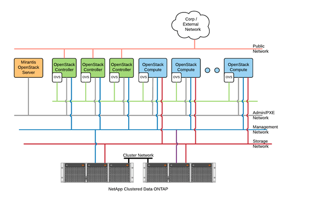 NetApp - Mirantis OpenStack - Clustered Data ONTAP Architecture
