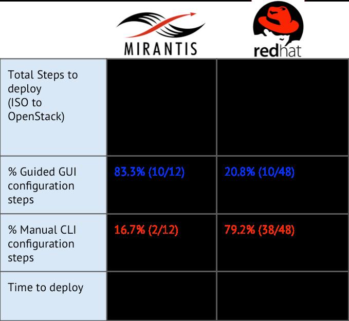 Mirantis vs redhat