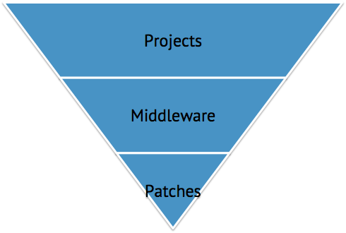 Projects Middleware Patches