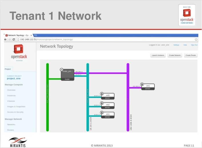 fig 2 Tenant 1 Network diagram