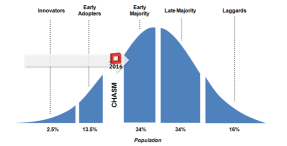 openstack crossing chasm early majority