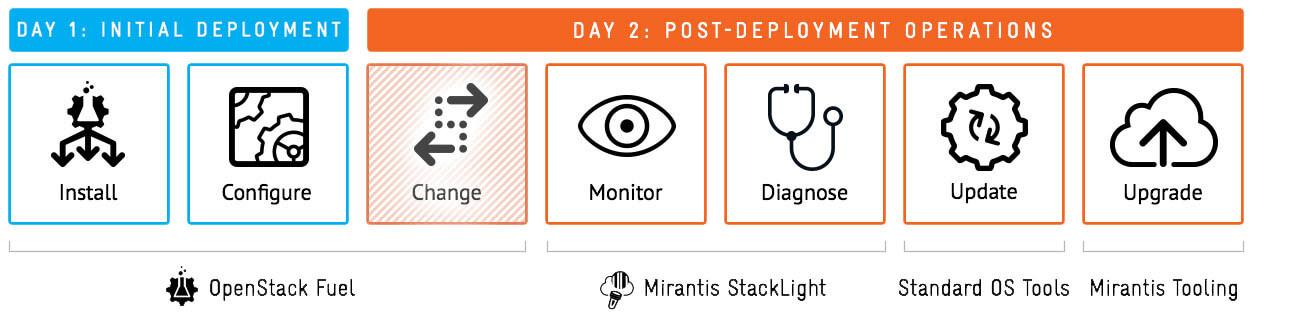 Mirantis OpenStack 9.0 operations diagram