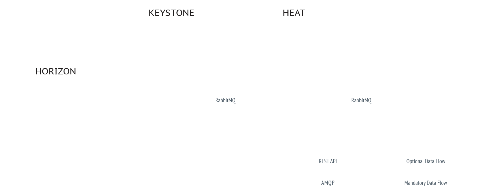 OpenStack Murano Block Diagram