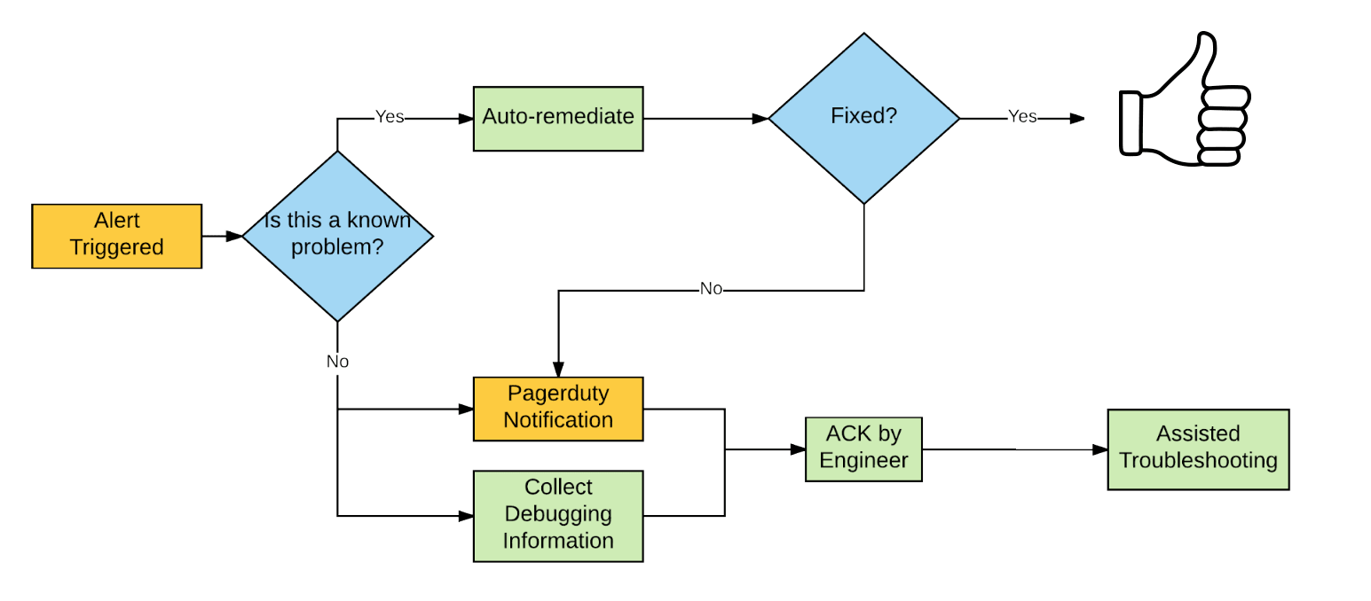 autoremediationflowchart