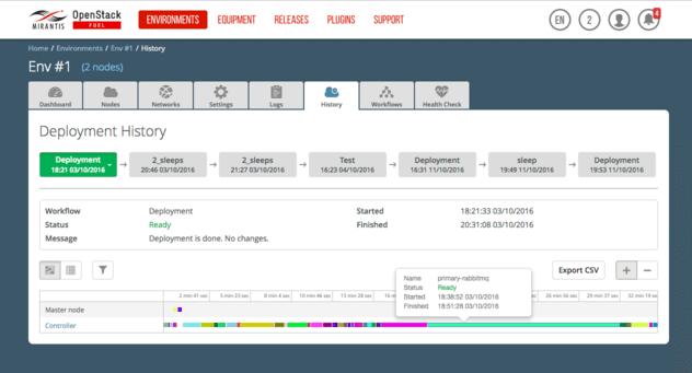 Mirantis OpenStack deployment history