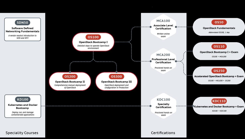 Mirantis Training Roadmap