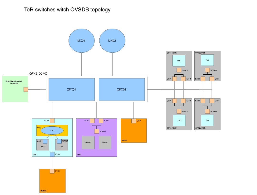 OpenContrail SDN Lab testing 1 - ToR Switches with OVSDB
