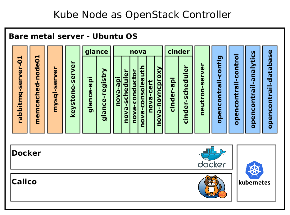 Making OpenStack Production Ready with Kubernetes and