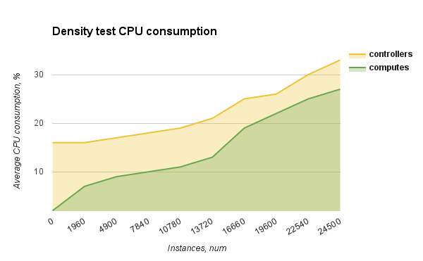 graph showing density test for CPU consumption
