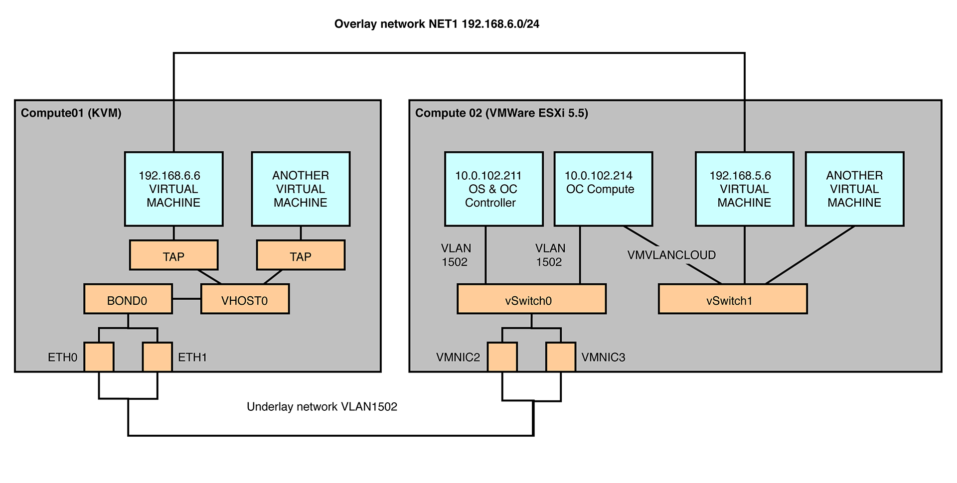 Integrating VMware ESXi with OpenStack & OpenContrail | Mirantis