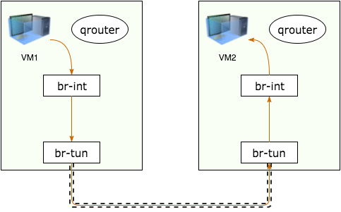 diagram showing a fixed IP connecting to another fixed IP in the same subnet