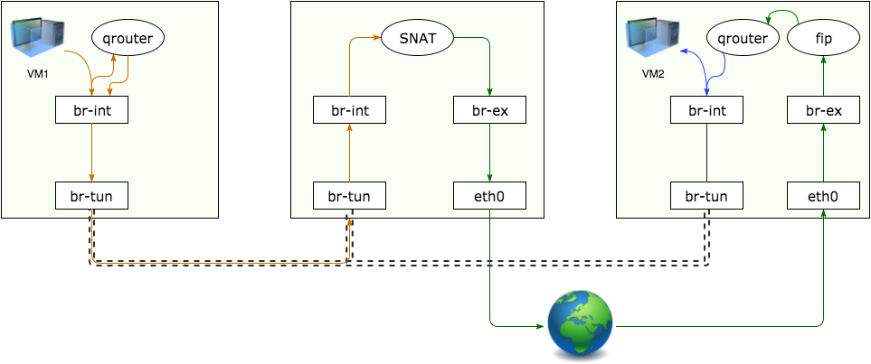 diagram showing a fixed IP connecting with a floating IP