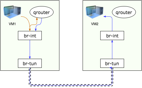 diagram showing a fixed IP connecting to another fixed IP in different subnets