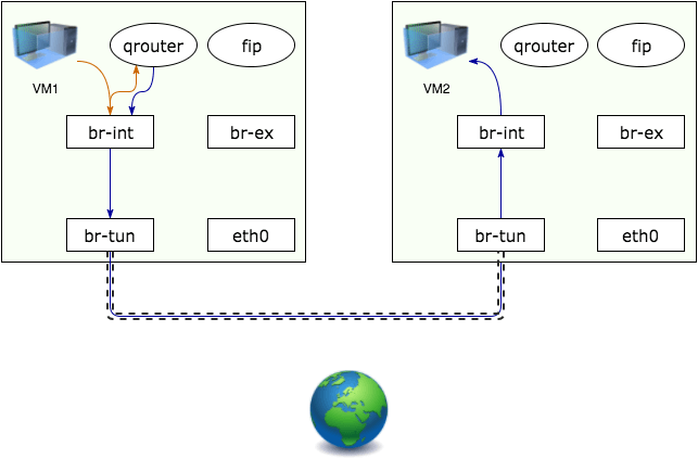 diagram showing a floating IP connecting to a fixed IP