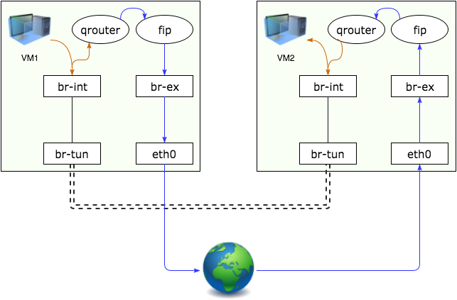 diagram showing a floating IP connecting with another floating IP