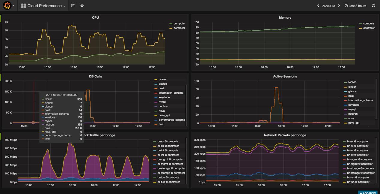 screenshot of Grafana dashboard during test