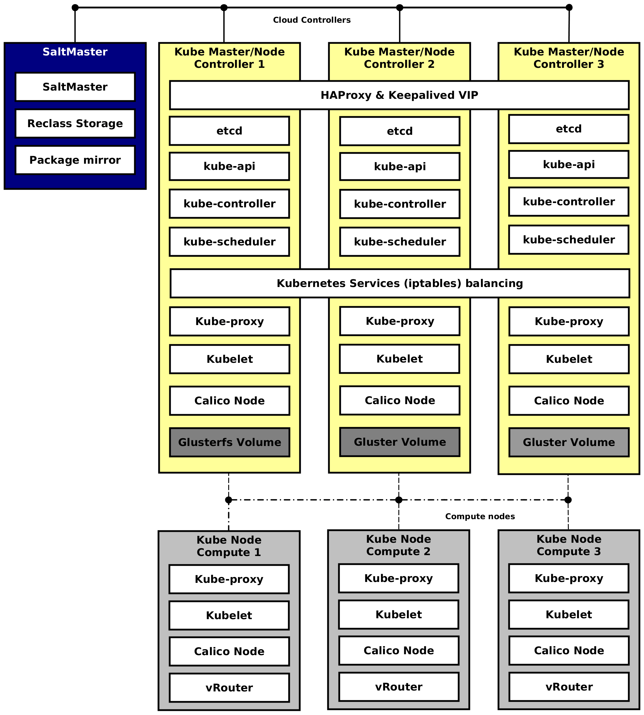 Making OpenStack Production Ready with Kubernetes and OpenStack-Salt