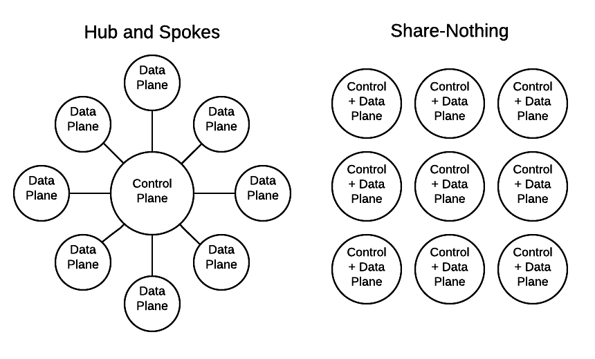 Shared-Nothing diagram