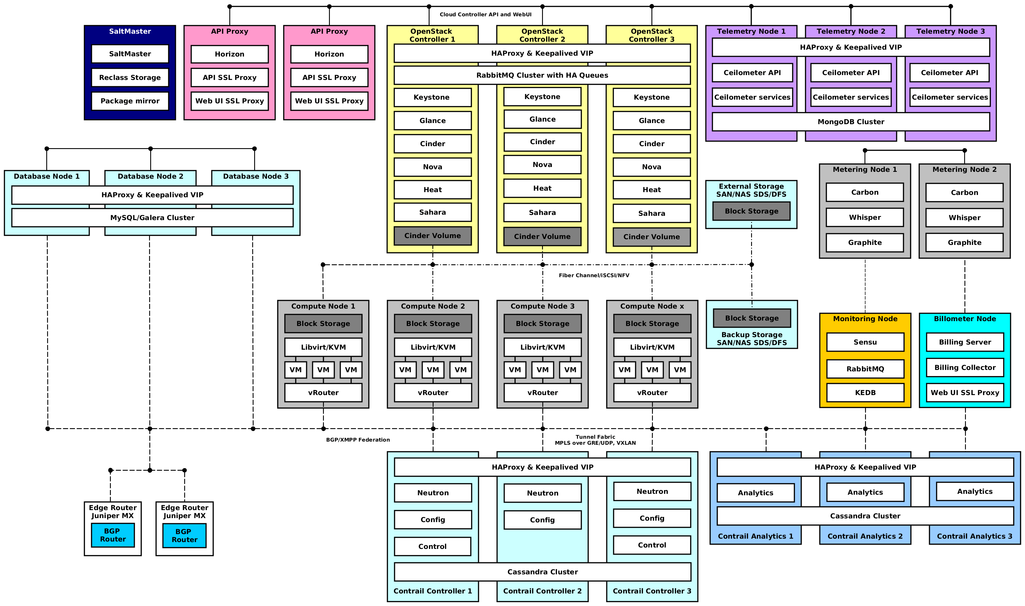 making openstack production ready with kubernetes and openstack