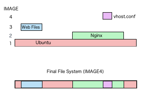 A diagram of a layered file system