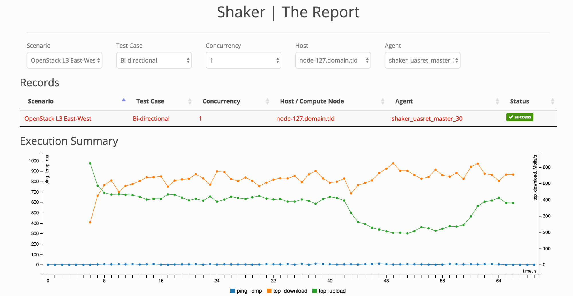 screenshot of Shaker report MTU 1500