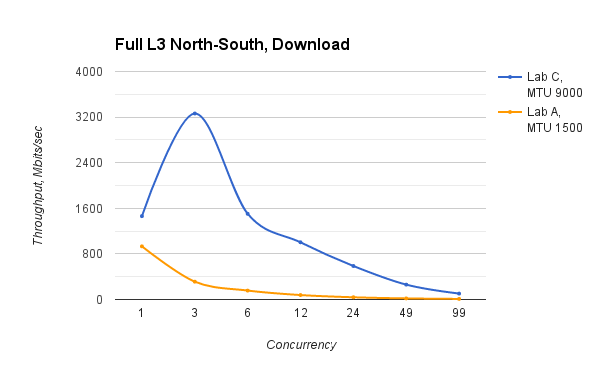 Line graph comparing Labs A and C full L3 north-south download speed