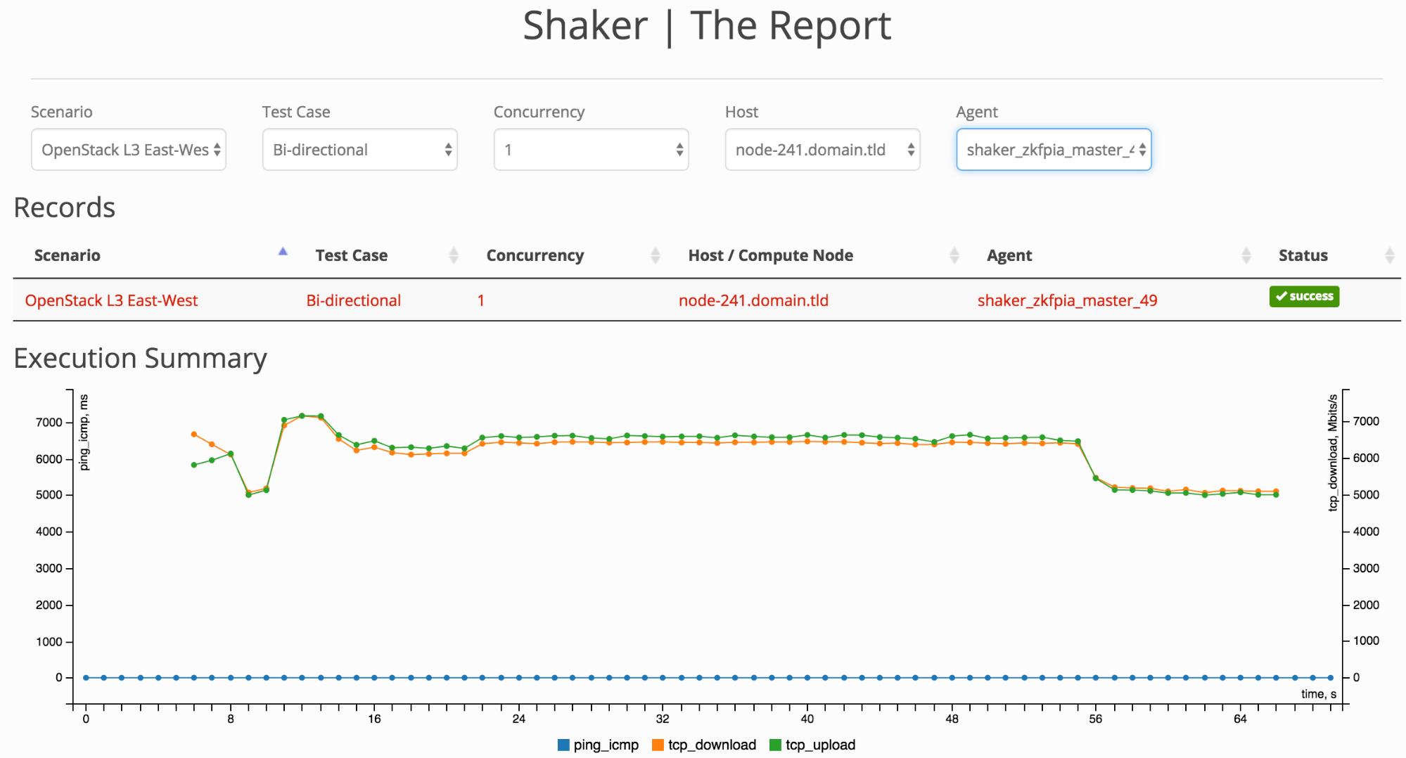 screenshot of Lab C L3 Shaker Report