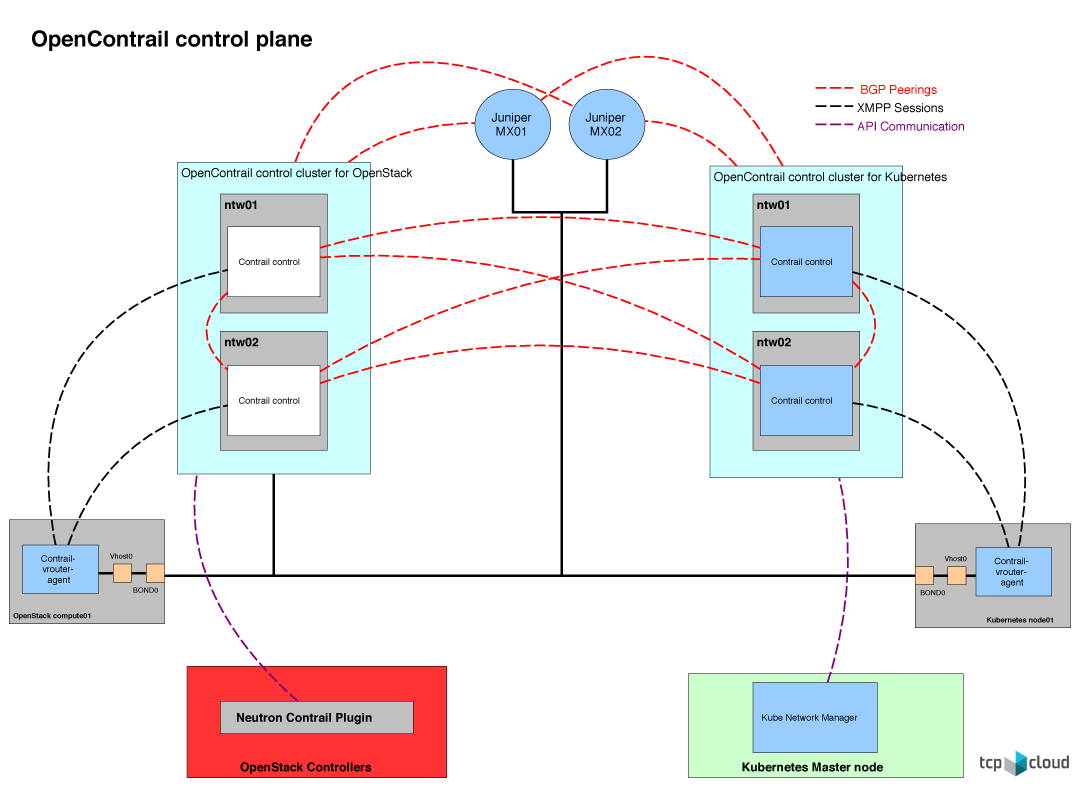 Kubernetes and OpenStack multi-cloud networking   Mirantis