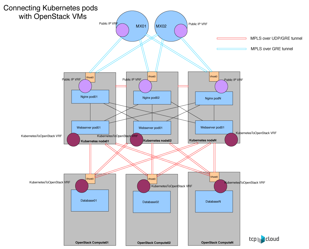 Kubernetes and OpenStack multi-cloud networking | Mirantis
