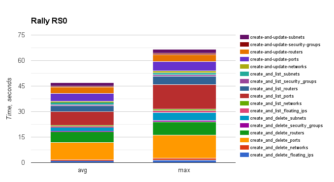 bar graph showing speed of Rally RS0